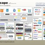 Infografik: Die Open-Source-Intelligence-Landschaft (Bellingcat)